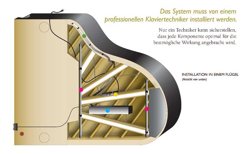 Fluegelsystem