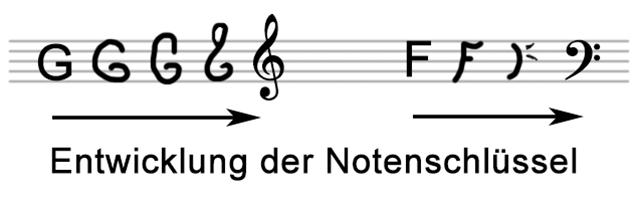 abbildung-05-violin-bassschluessel