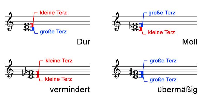 akkorde-abbildung-01-aus-musescore-01-04