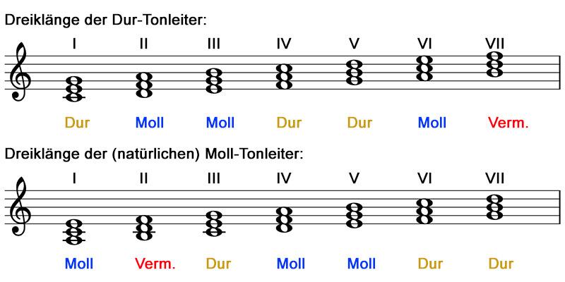 akkorde-abbildung-03-aus-musescore-09-10