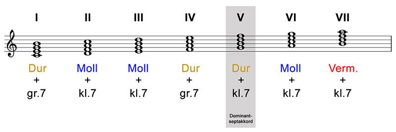 akkorde-abbildung-05-aus-musescore-12