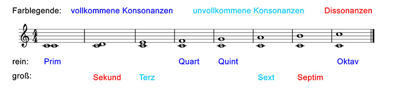 intervalle-abbildung-01