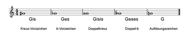 intervalle-abbildung-02