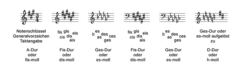 intervalle-abbildung-03