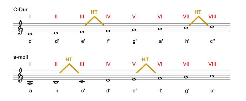 tonleitern-abb-08