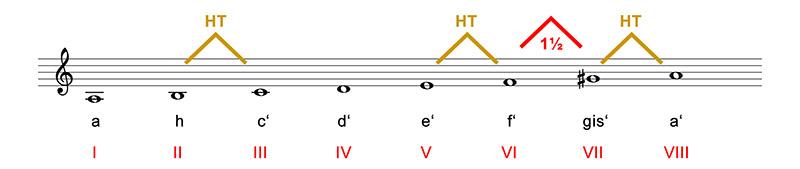tonleitern-abb-10