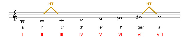 tonleitern-abb-11