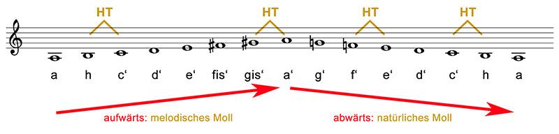 tonleitern-abb-12