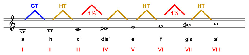 tonleitern-abb-13